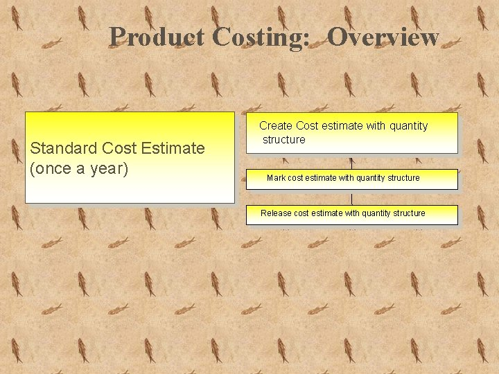 Product Costing: Overview Standard Cost Estimate (once a year) Create Cost estimate with quantity