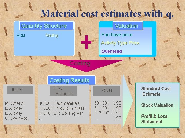 Material cost estimates with q. Quantitys. Structure Valuation BOM Purchase price Routing Activity Type