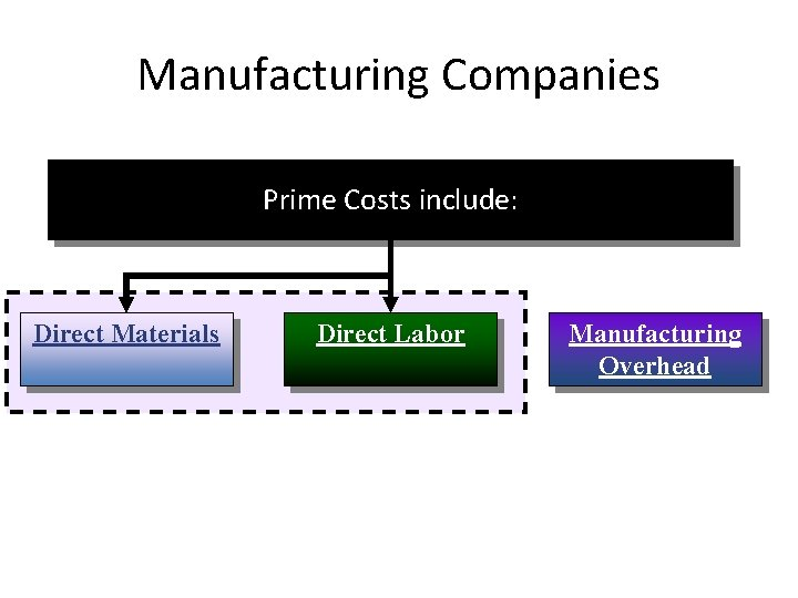Manufacturing Companies Prime Costs include: Direct Materials 2 -3 Direct Labor Manufacturing Overhead