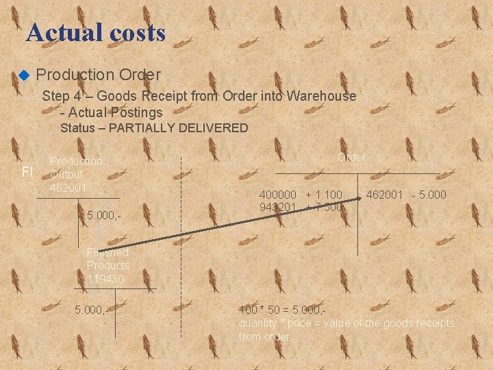 Actual costs u Production Order Step 4 – Goods Receipt from Order into Warehouse