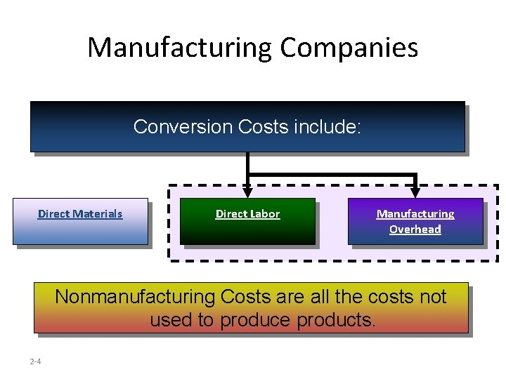 Manufacturing Companies Conversion Costs include: Direct Materials Direct Labor Manufacturing Overhead Nonmanufacturing Costs are