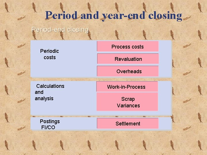 Period and year-end closing Periodic costs Process costs Revaluation Overheads Calculations and analysis Postings
