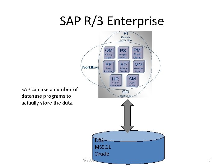 SAP R/3 Enterprise SAP can use a number of database programs to actually store