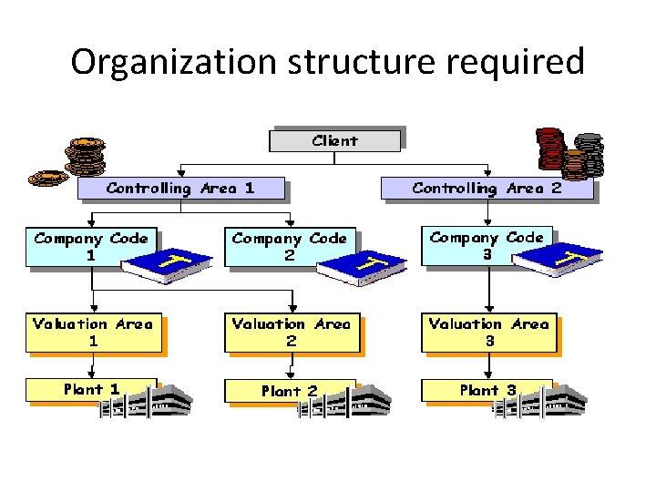 Organization structure required