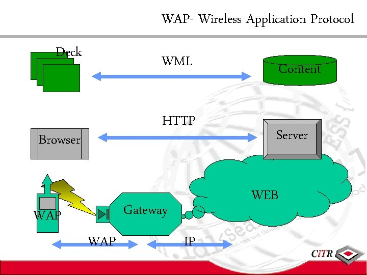 WAP- Wireless Application Protocol Deck WML HTTP Browser WAP Server WEB Gateway WAP Content