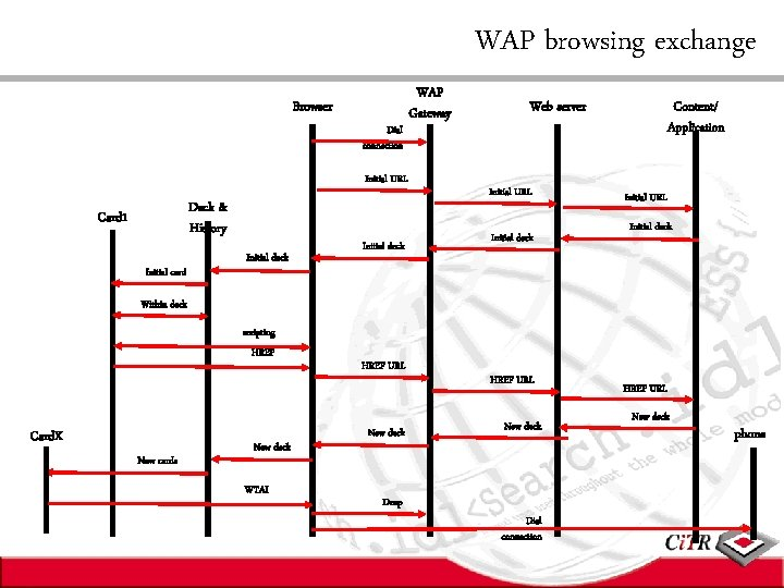WAP browsing exchange Browser Dial connection Initial URL Deck & History Card 1 Initial