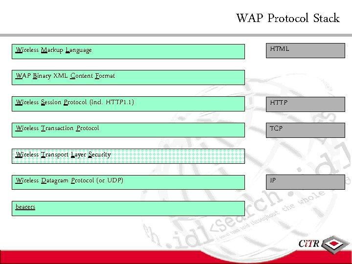 WAP Protocol Stack Wireless Markup Language HTML WAP Binary XML Content Format Wireless Session