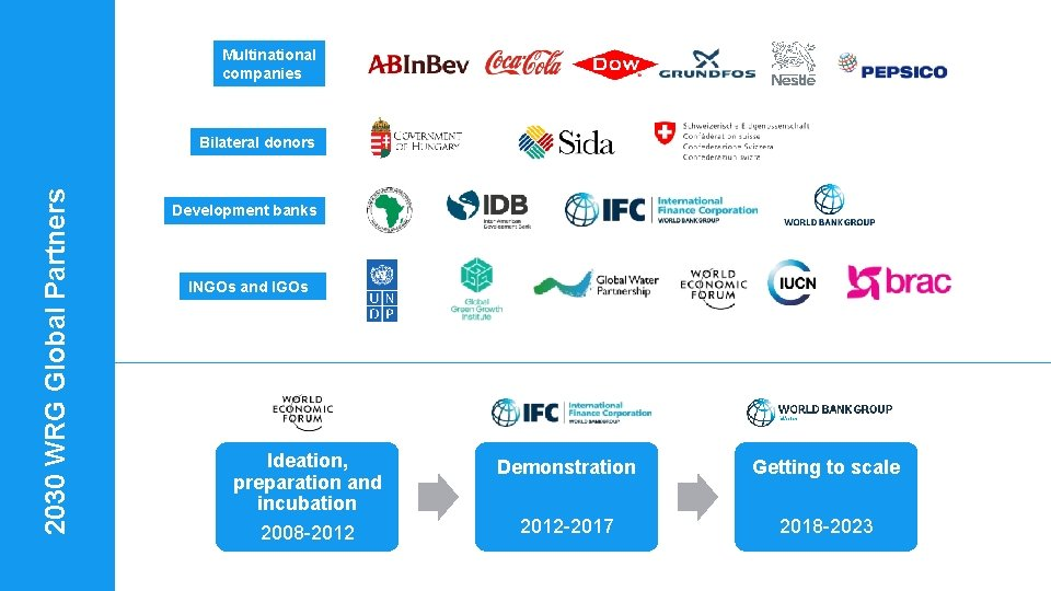 Multinational companies 2030 WRG Global Partners Bilateral donors Development banks INGOs and IGOs Ideation,