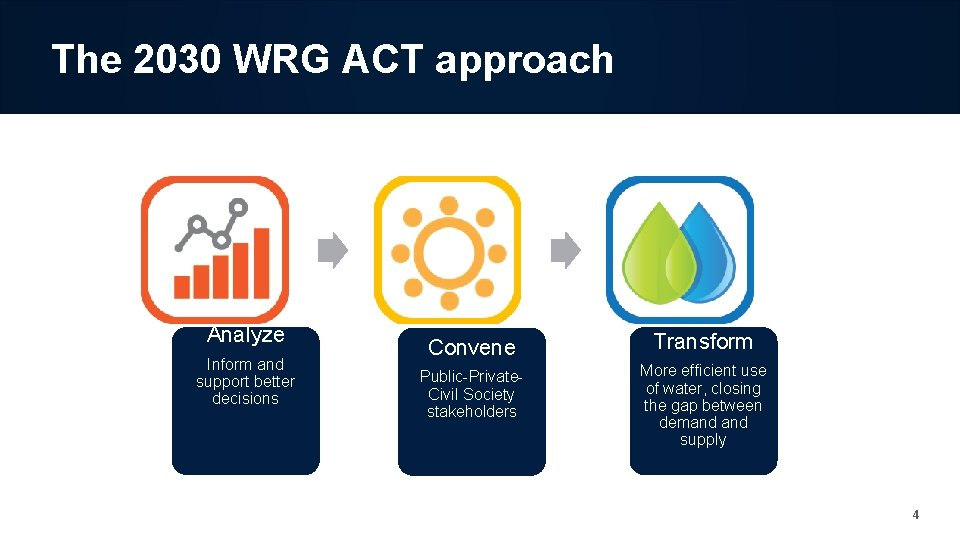 The 2030 WRG ACT approach Analyze Inform and support better decisions Convene Transform Public-Private.