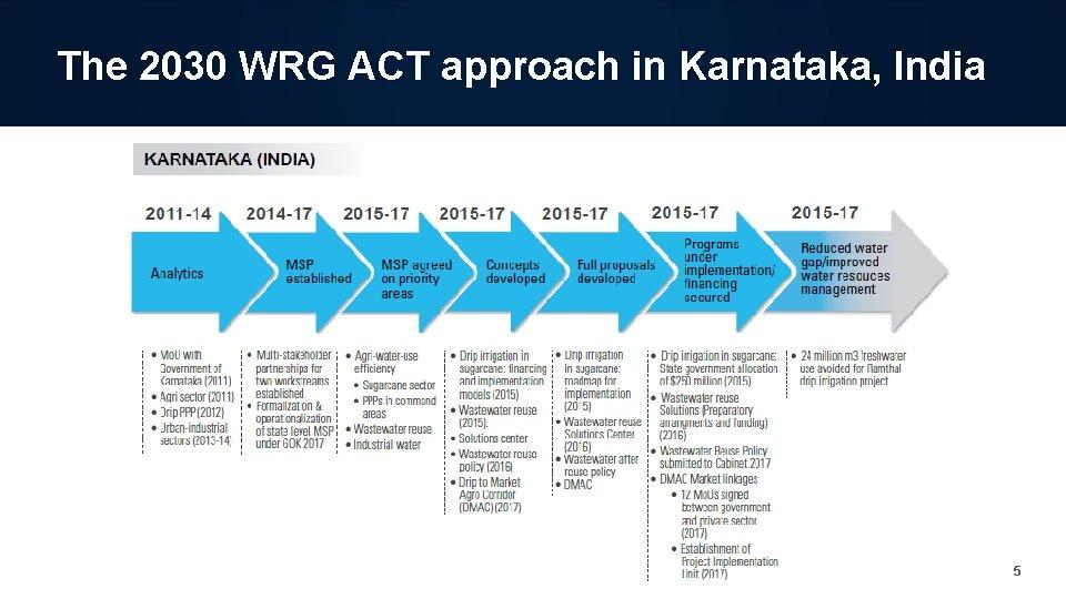 The 2030 WRG ACT approach in Karnataka, India 5