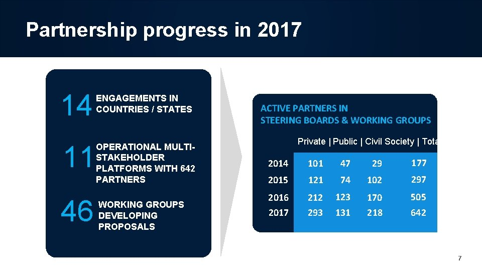 Partnership progress in 2017 14 11 46 ENGAGEMENTS IN COUNTRIES / STATES OPERATIONAL MULTISTAKEHOLDER