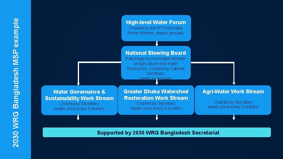 2030 WRG Bangladesh MSP example High-level Water Forum Chaired by the RT Honorable Prime