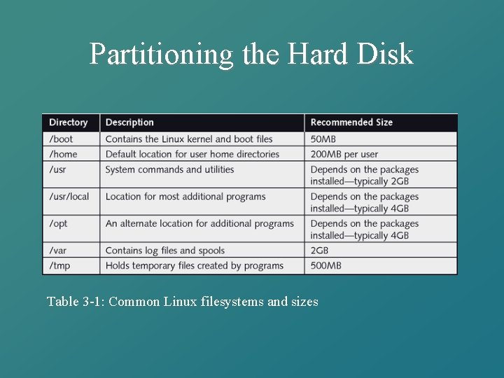 Partitioning the Hard Disk Table 3 -1: Common Linux filesystems and sizes