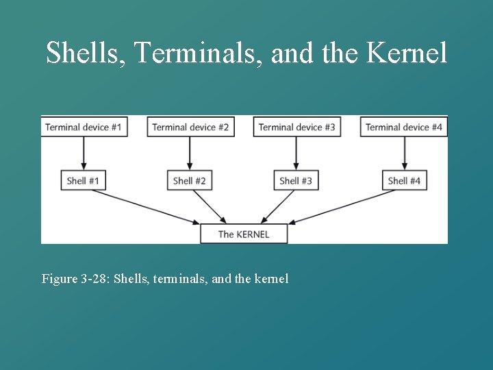 Shells, Terminals, and the Kernel Figure 3 -28: Shells, terminals, and the kernel