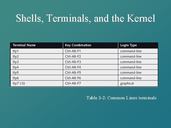 Shells, Terminals, and the Kernel Table 3 -2: Common Linux terminals