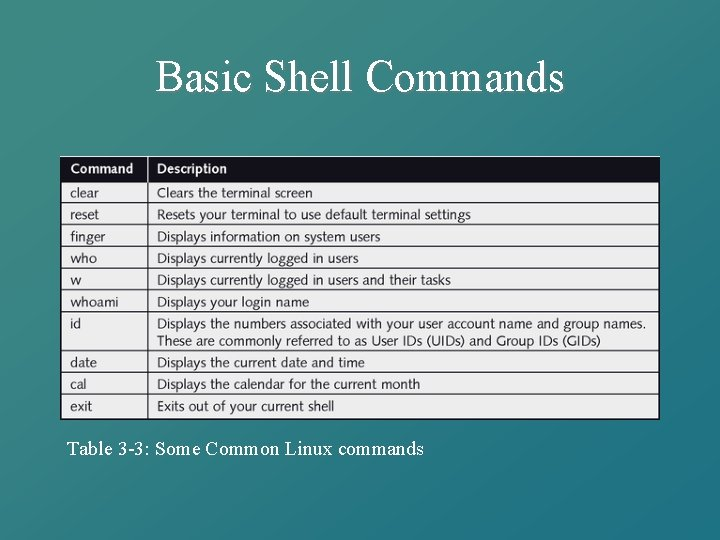 Basic Shell Commands Table 3 -3: Some Common Linux commands
