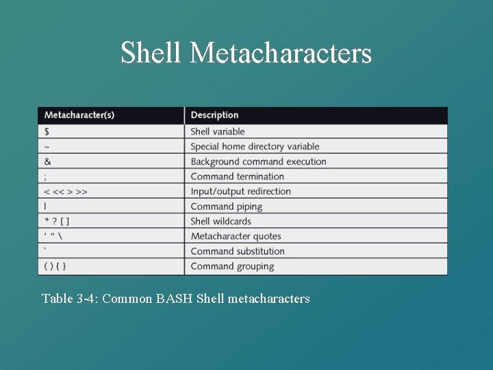 Shell Metacharacters Table 3 -4: Common BASH Shell metacharacters