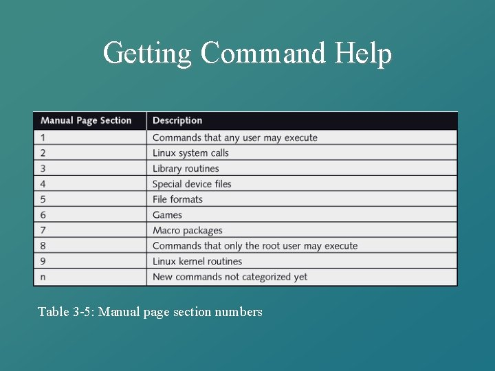 Getting Command Help Table 3 -5: Manual page section numbers
