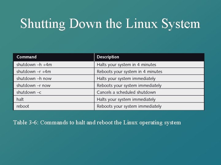 Shutting Down the Linux System Table 3 -6: Commands to halt and reboot the