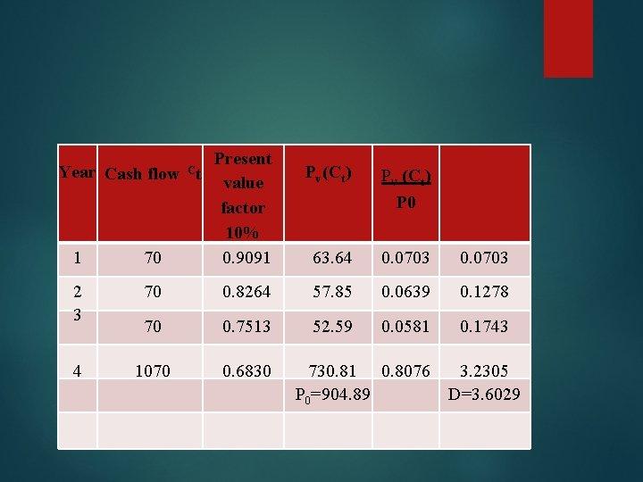1 70 Present value factor 10% 0. 9091 2 3 70 0. 8264