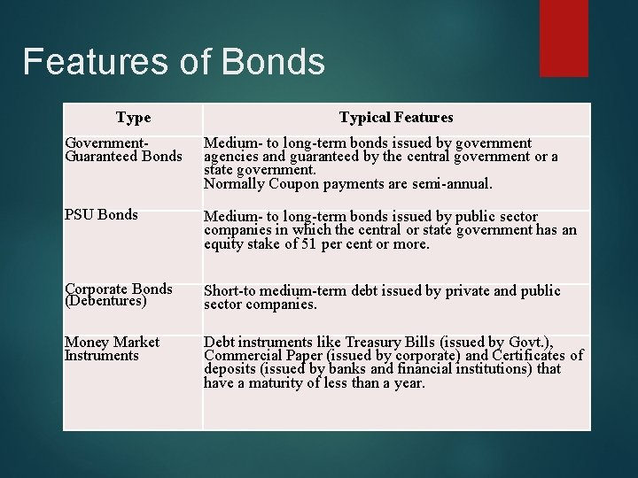 Features of Bonds Type Typical Features Government- Guaranteed Bonds Medium- to long-term bonds issued