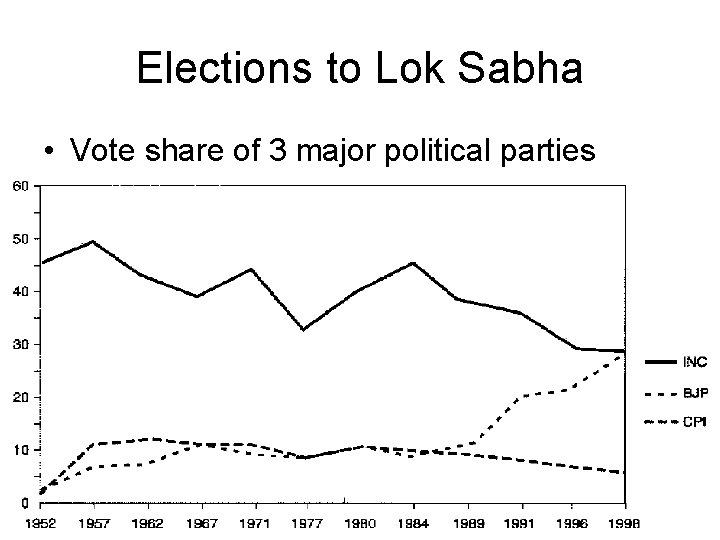 Elections to Lok Sabha • Vote share of 3 major political parties