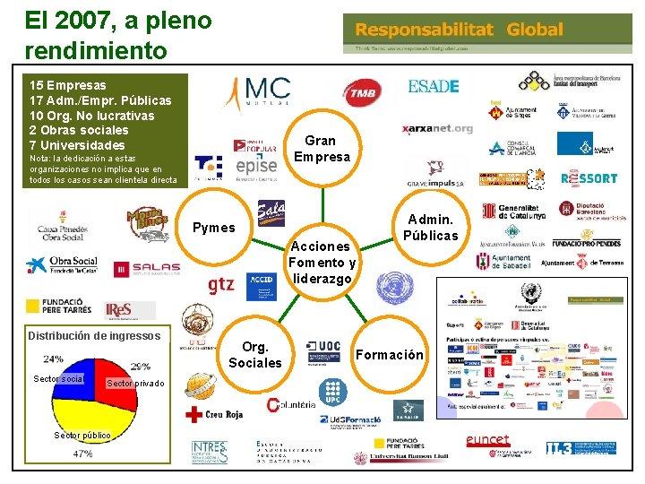 El 2007, a pleno rendimiento 15 Empresas 17 Adm. /Empr. Públicas 10 Org. No