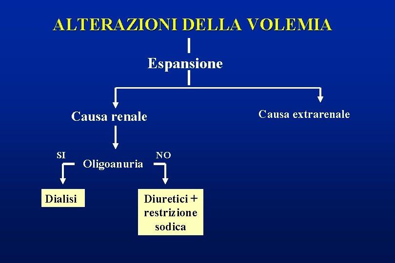 ALTERAZIONI DELLA VOLEMIA Espansione Causa extrarenale Causa renale SI Dialisi Oligoanuria NO Diuretici +