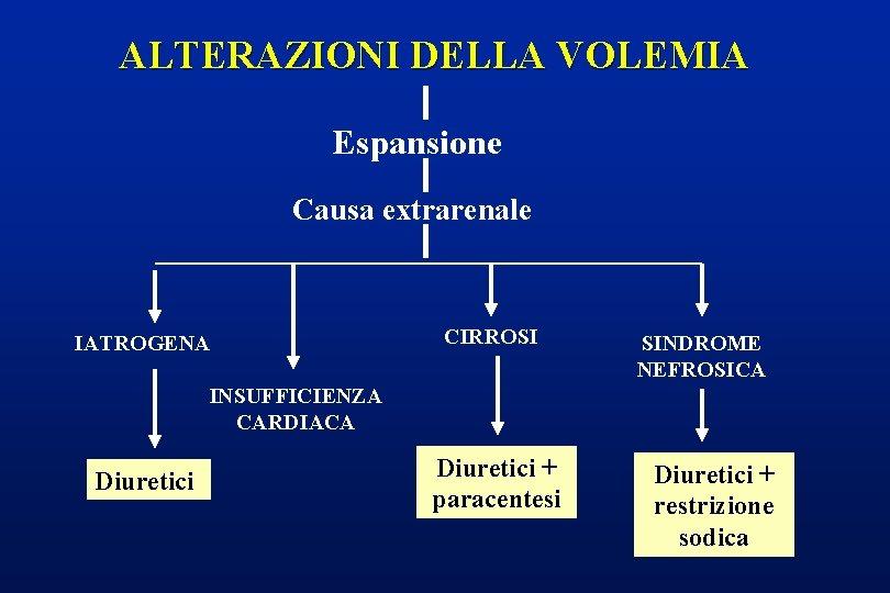 ALTERAZIONI DELLA VOLEMIA Espansione Causa extrarenale IATROGENA CIRROSI SINDROME NEFROSICA INSUFFICIENZA CARDIACA Diuretici +