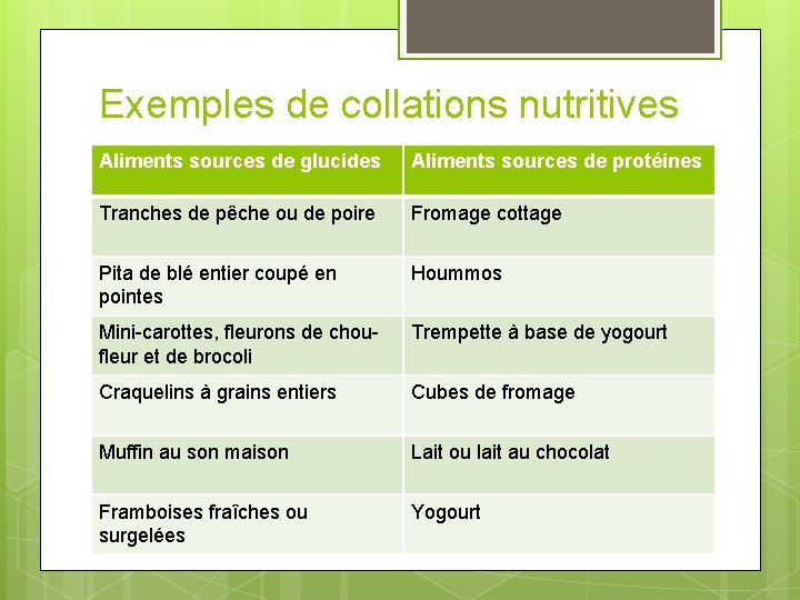Exemples de collations nutritives Aliments sources de glucides Aliments sources de protéines Tranches de