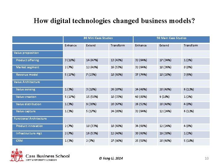 How digital technologies changed business models? 30 Mini Case Studies 50 Main Case Studies