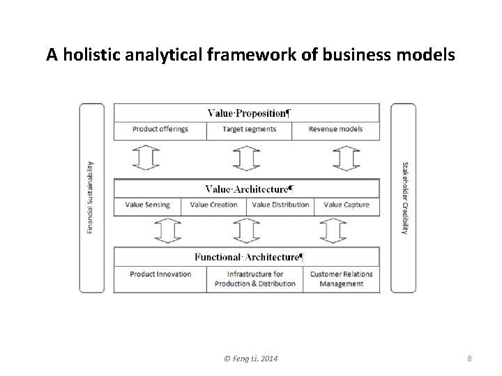 A holistic analytical framework of business models © Feng Li, 2014 8