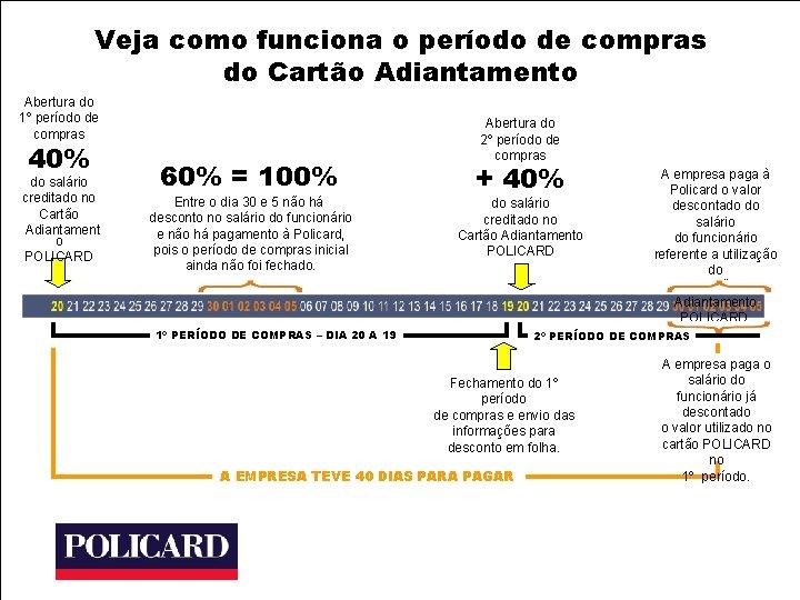 Veja como funciona o período de compras do Cartão Adiantamento Abertura do 1º período