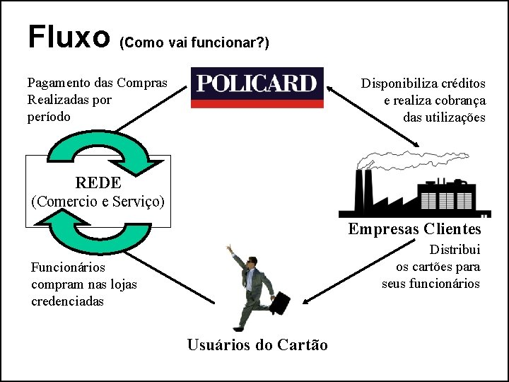 Fluxo (Como vai funcionar? ) Pagamento das Compras Realizadas por período Disponibiliza créditos e