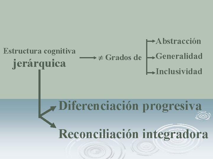 Abstracción Estructura cognitiva jerárquica Grados de Generalidad Inclusividad Diferenciación progresiva Reconciliación integradora