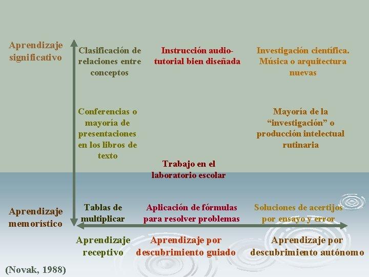 Aprendizaje significativo Clasificación de relaciones entre conceptos Conferencias o mayoría de presentaciones en los