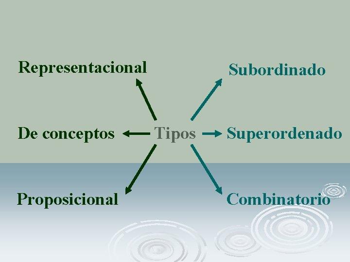 Representacional De conceptos Proposicional Subordinado Tipos Superordenado Combinatorio