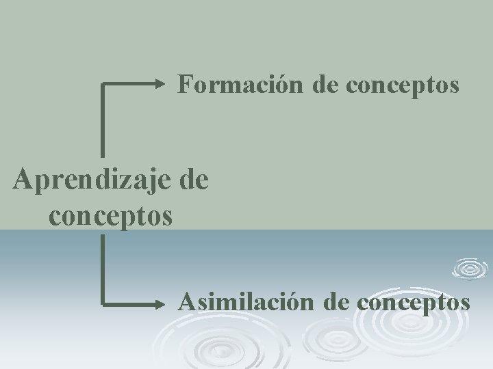 Formación de conceptos Aprendizaje de conceptos Asimilación de conceptos