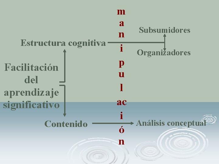 m a n Estructura cognitiva i p Facilitación u del l aprendizaje ac significativo