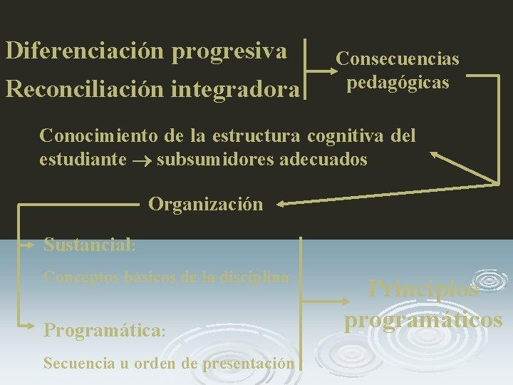 Diferenciación progresiva Reconciliación integradora Consecuencias pedagógicas Conocimiento de la estructura cognitiva del estudiante subsumidores