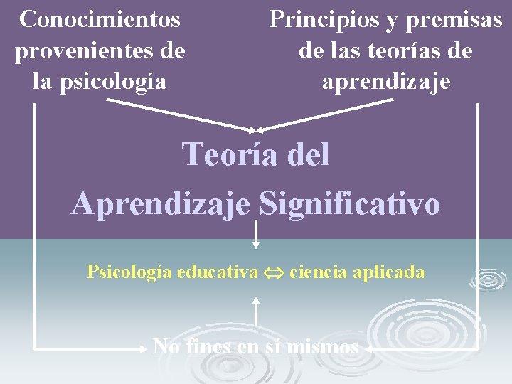 Conocimientos provenientes de la psicología Principios y premisas de las teorías de aprendizaje Teoría