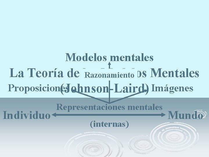 Modelos mentales La Teoría de los Modelos Mentales Razonamiento Proposiciones (Johnson-Laird) Imágenes Individuo Representaciones