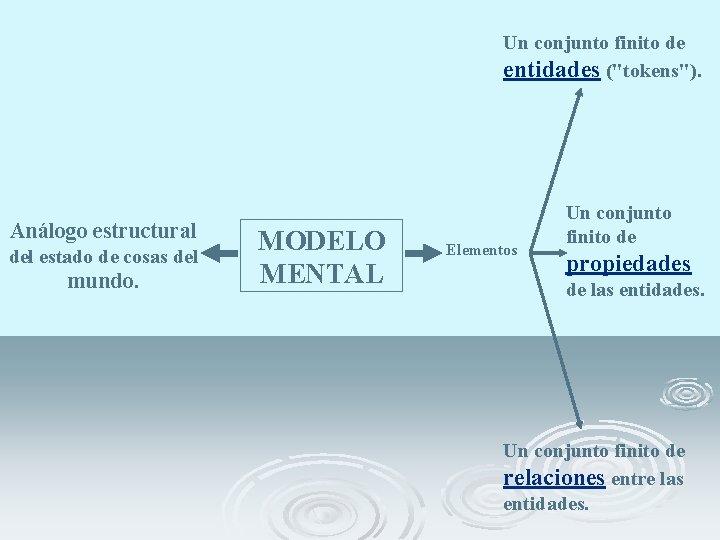 """Un conjunto finito de entidades (""""tokens""""). Análogo estructural del estado de cosas del mundo."""