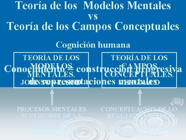 Teoría de los Modelos Mentales vs Teoría de los Campos Conceptuales Cognición humana TEORÍA