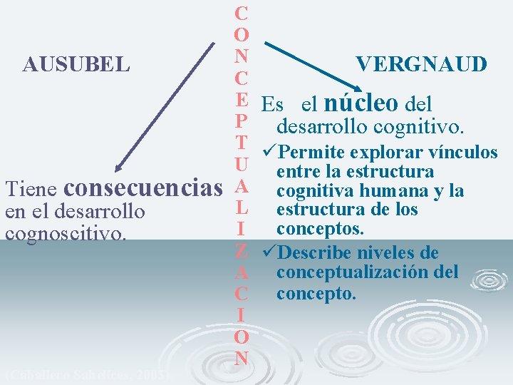 C O N AUSUBEL VERGNAUD C E Es el núcleo del P desarrollo cognitivo.