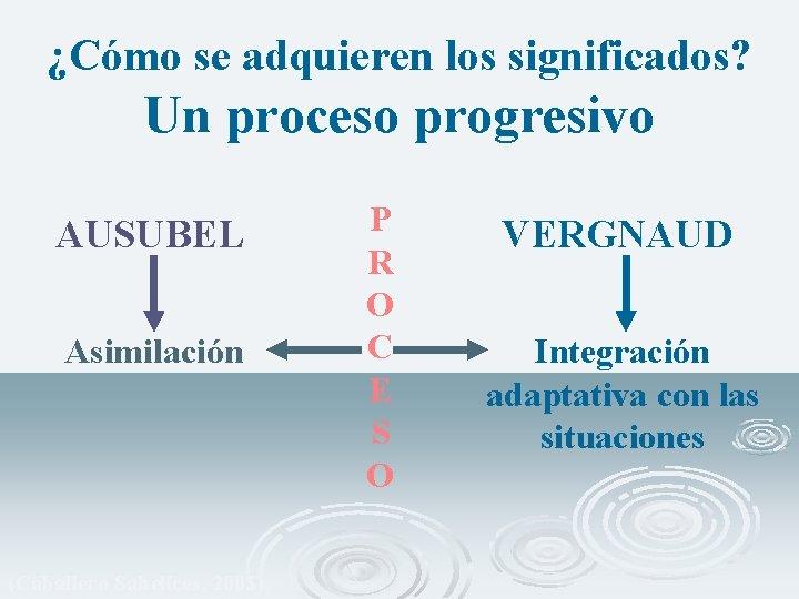 ¿Cómo se adquieren los significados? Un proceso progresivo AUSUBEL Asimilación (Caballero Sahelices, 2003) P