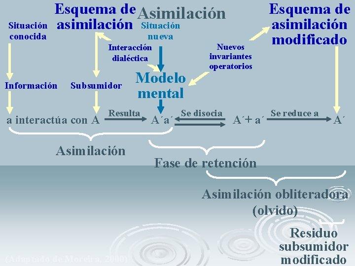 Esquema de Asimilación Situación asimilación Situación conocida nueva Interacción dialéctica Información Subsumidor a interactúa