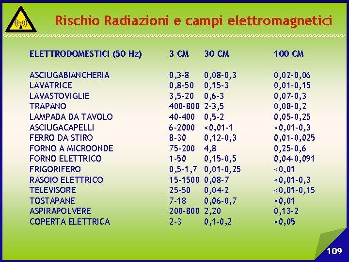 Rischio Radiazioni e campi elettromagnetici ELETTRODOMESTICI (50 Hz) 3 CM 30 CM 100 CM