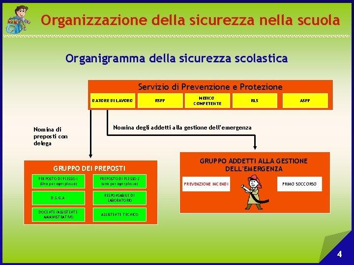 Organizzazione della sicurezza nella scuola Organigramma della sicurezza scolastica Servizio di Prevenzione e Protezione