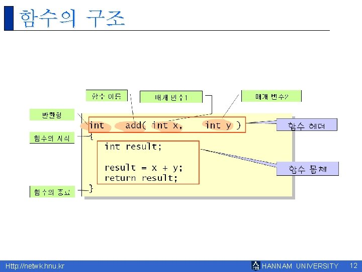 함수의 구조 Http: //netwk. hnu. kr HANNAM UNIVERSITY 12